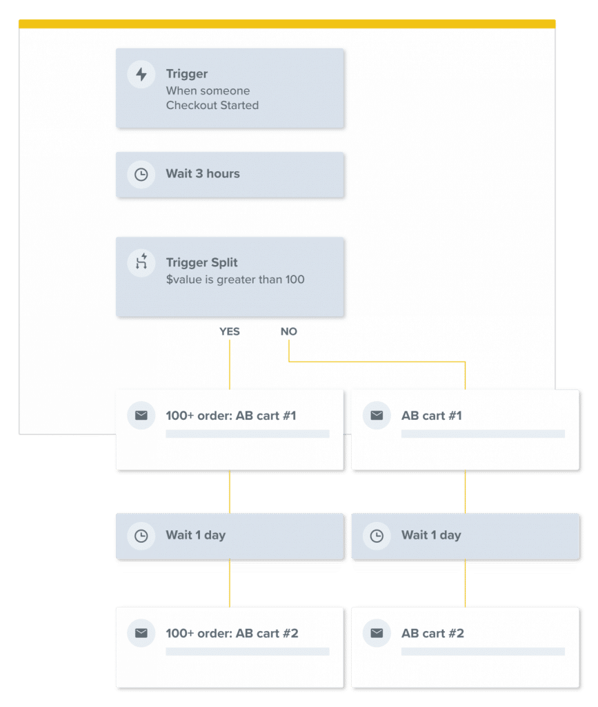 Email Automation - Flow Builder